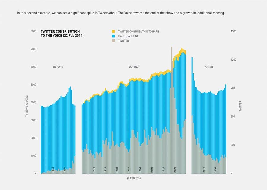 Kantar Media Twitter Data Bar Chart