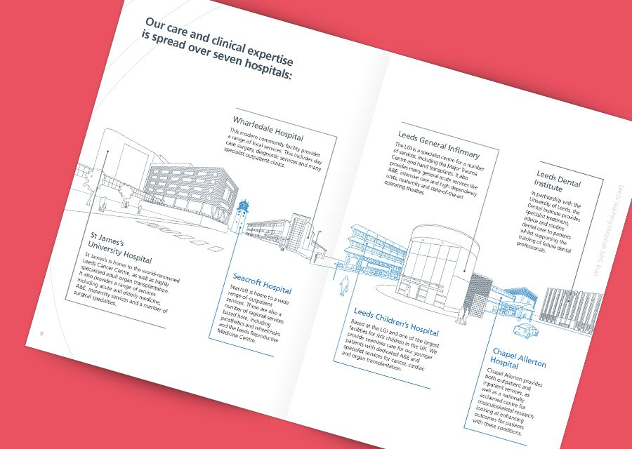 Branding design pricing – Brand company brochure and sales brochure design